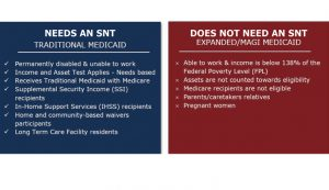 Supporting image for Special Needs Trust - Figure 2