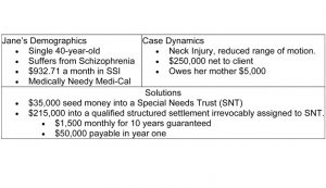 Supporting image for Special Needs Trust - Figure 4