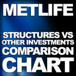 MetLife's New Chart Compares Structured Settlements With Other Investment Options